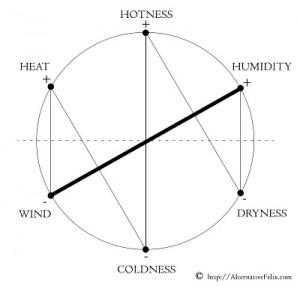 6ki energy - dominating axis wind humidity